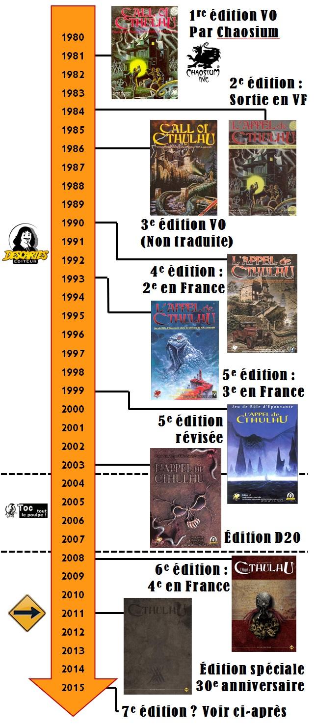 timeline ADC